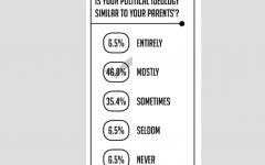 Shalhevet votes for president still up for grabs, according to poll