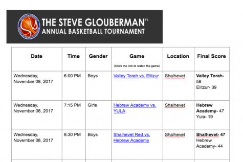 2017 Glouberman Final Bracket